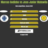 Marcus Godinho vs Jose-Junior Matuwila h2h player stats