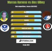 Marcus Harness vs Alex Gilbey h2h player stats
