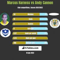 Marcus Harness vs Andy Cannon h2h player stats
