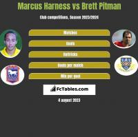Marcus Harness vs Brett Pitman h2h player stats