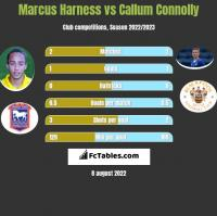 Marcus Harness vs Callum Connolly h2h player stats