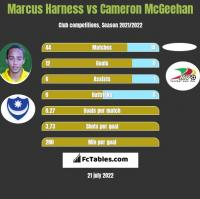 Marcus Harness vs Cameron McGeehan h2h player stats
