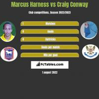 Marcus Harness vs Craig Conway h2h player stats