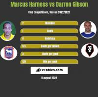 Marcus Harness vs Darron Gibson h2h player stats