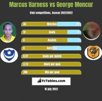 Marcus Harness vs George Moncur h2h player stats