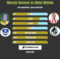 Marcus Harness vs Glenn Whelan h2h player stats