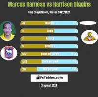Marcus Harness vs Harrison Biggins h2h player stats