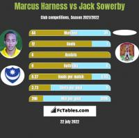 Marcus Harness vs Jack Sowerby h2h player stats