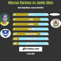 Marcus Harness vs Jamie Allen h2h player stats