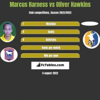Marcus Harness vs Oliver Hawkins h2h player stats