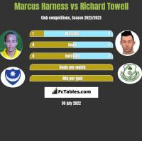Marcus Harness vs Richard Towell h2h player stats