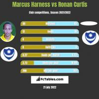Marcus Harness vs Ronan Curtis h2h player stats