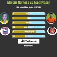 Marcus Harness vs Scott Fraser h2h player stats
