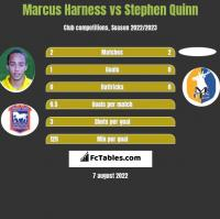 Marcus Harness vs Stephen Quinn h2h player stats