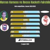 Marcus Harness vs Recco Hackett-Fairchild h2h player stats
