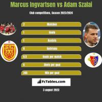 Marcus Ingvartsen vs Adam Szalai h2h player stats