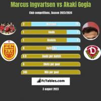 Marcus Ingvartsen vs Akaki Gogia h2h player stats