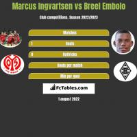 Marcus Ingvartsen vs Breel Embolo h2h player stats