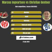 Marcus Ingvartsen vs Christian Gentner h2h player stats