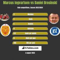 Marcus Ingvartsen vs Daniel Brosinski h2h player stats
