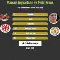 Marcus Ingvartsen vs Felix Kroos h2h player stats