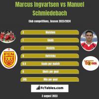 Marcus Ingvartsen vs Manuel Schmiedebach h2h player stats