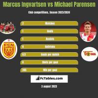 Marcus Ingvartsen vs Michael Parensen h2h player stats