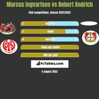 Marcus Ingvartsen vs Robert Andrich h2h player stats