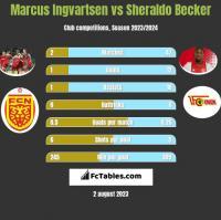 Marcus Ingvartsen vs Sheraldo Becker h2h player stats
