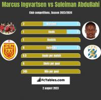 Marcus Ingvartsen vs Suleiman Abdullahi h2h player stats