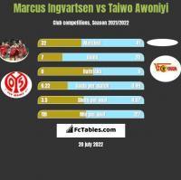 Marcus Ingvartsen vs Taiwo Awoniyi h2h player stats