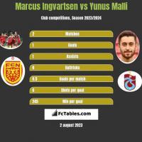 Marcus Ingvartsen vs Yunus Malli h2h player stats
