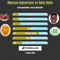 Marcus Ingvartsen vs Bote Baku h2h player stats
