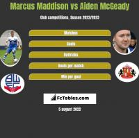 Marcus Maddison vs Aiden McGeady h2h player stats