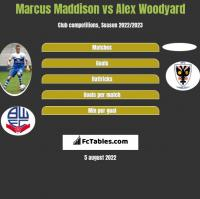 Marcus Maddison vs Alex Woodyard h2h player stats