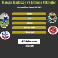 Marcus Maddison vs Anthony Pilkington h2h player stats