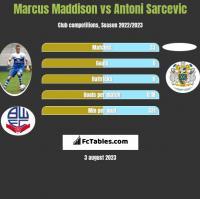 Marcus Maddison vs Antoni Sarcevic h2h player stats