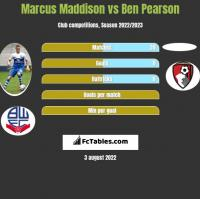 Marcus Maddison vs Ben Pearson h2h player stats