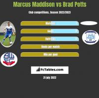 Marcus Maddison vs Brad Potts h2h player stats