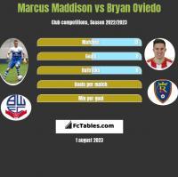 Marcus Maddison vs Bryan Oviedo h2h player stats