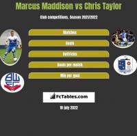 Marcus Maddison vs Chris Taylor h2h player stats
