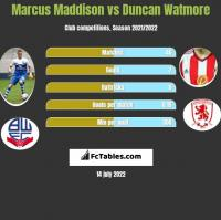 Marcus Maddison vs Duncan Watmore h2h player stats