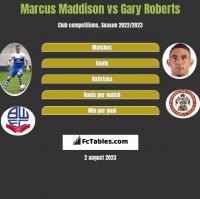 Marcus Maddison vs Gary Roberts h2h player stats