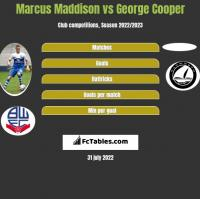 Marcus Maddison vs George Cooper h2h player stats