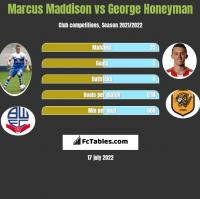 Marcus Maddison vs George Honeyman h2h player stats