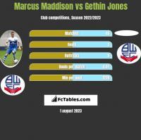 Marcus Maddison vs Gethin Jones h2h player stats