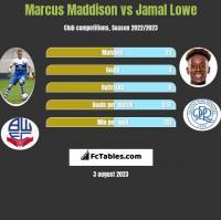 Marcus Maddison vs Jamal Lowe h2h player stats