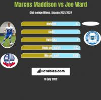 Marcus Maddison vs Joe Ward h2h player stats