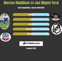 Marcus Maddison vs Jon Miguel Toral h2h player stats