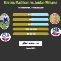Marcus Maddison vs Jordan Williams h2h player stats